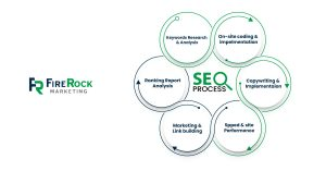 6 Steps of Roofing SEO